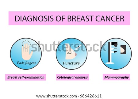 Diagnostics of breast cancer