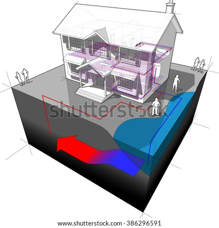 diagram of a classic colonial house with groundwater heat pump as source of energy for heating with single well and disposal to lake or river - stock photo