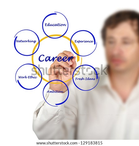 Diagram of career success - stock photo