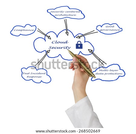 Diagram of Cloud Security - stock photo