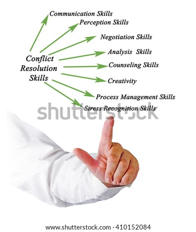 conflict resolution skills This page looks at the skills involved in practicing both effective communication and effective conflict resolution.