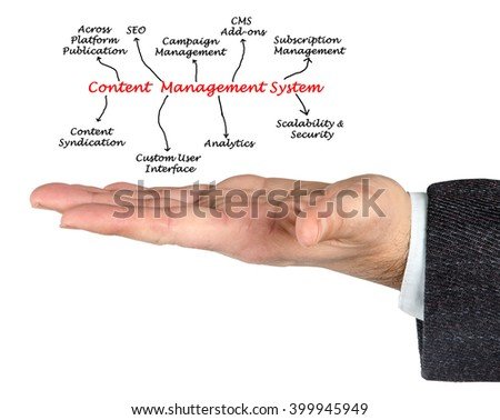 diagram of content management system - stock photo