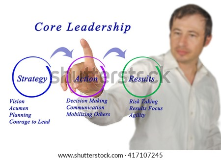 Diagram of Core Leadership