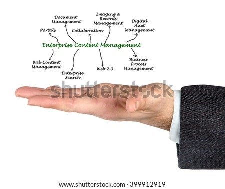 diagram of Enterprise Content Management - stock photo