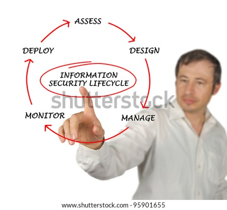 Diagram of information security life cycle - stock photo