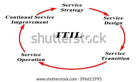 itil stock images  royalty