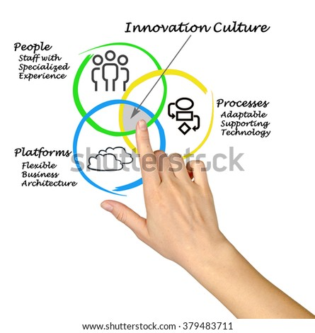 Diagram of Innovation culture