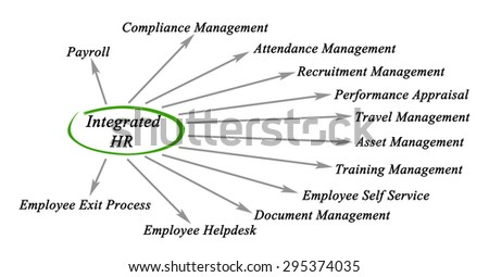 Diagram of Integrated HR - stock photo