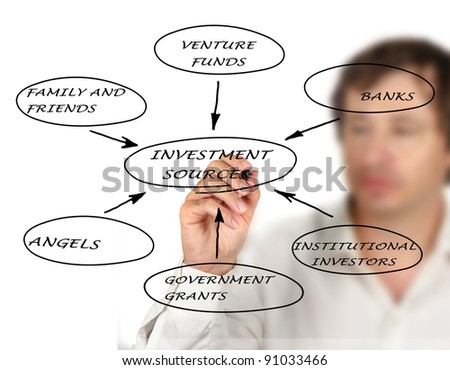 Diagram of investment sources - stock photo