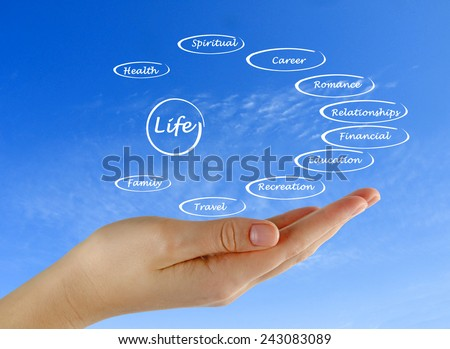 Diagram of life