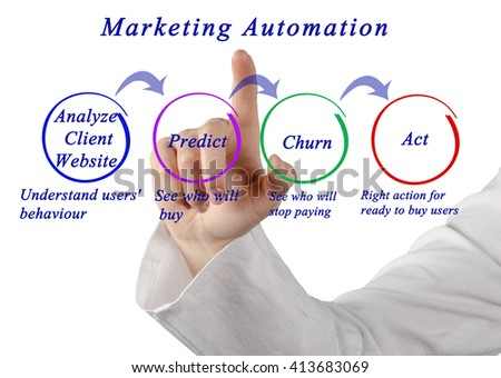 Diagram of Marketing Automation