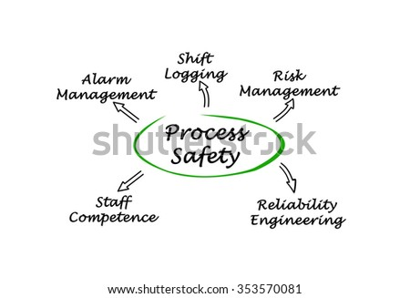 Diagram of Process Safety