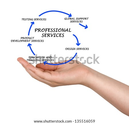 Diagram of professional services stock photo for Product development services
