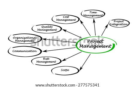 Succession Plan 588874031 furthermore Stylised Flow Chart Representing Potential Input Output Actor And Institutional Linkages 281927559 moreover  on added value chain diagram