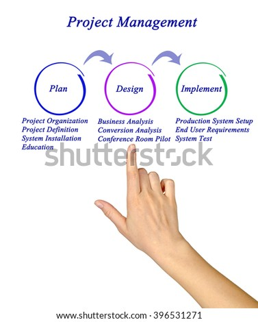Diagram of Project Management - stock photo