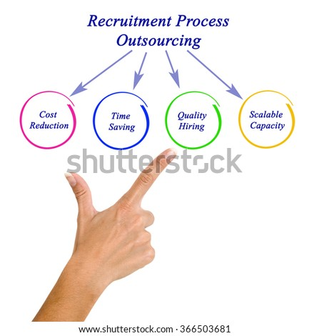 """outsourcing the recruitment process Recruitment process outsourcing (rpo) is the """"value beyond the software""""  processing of any administrative, repetitive, non-income generating activity or  task."""
