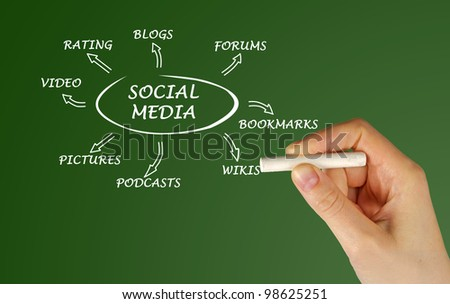 Diagram of social media - stock photo