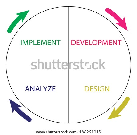 Diagram of software development life cycle - stock photo