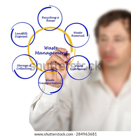 Diagram of waste management - stock photo