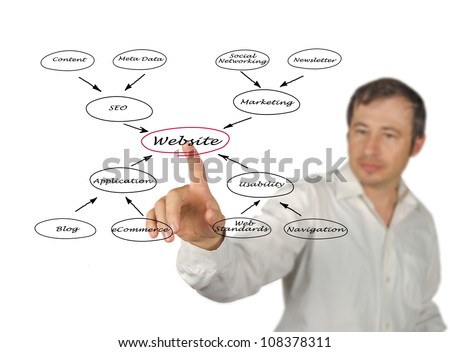 Diagram of website - stock photo