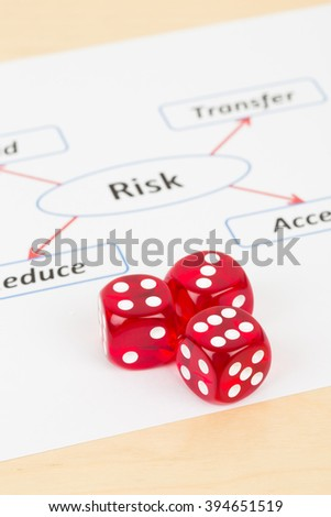Dice and risk management diagram chart