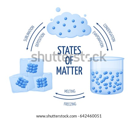 different states matter solid liquid gas stock illustration rh shutterstock com Solid-Liquid Gas Printable Solid-Liquid Gas Examples