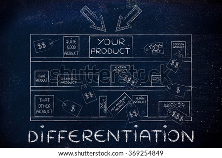 differentiation: your product on store shelf with arrows next to competitors - stock photo
