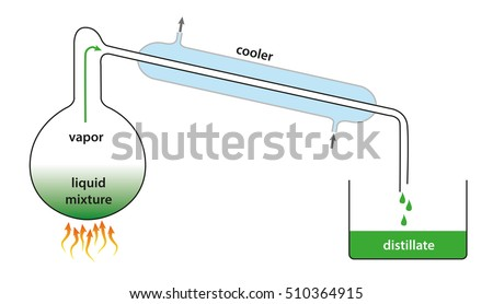 Distillation Stock Images Royalty Free Images Amp Vectors
