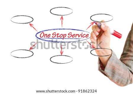 drawing One stop service flow chart on whiteboard