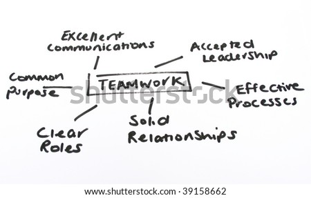 drawn diagram depicting the meaning of teamwork