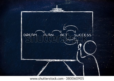 dream, plan, act, success: teacher or speaker writing diagram on blackboard