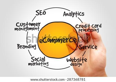 E-commerce process, business concept - stock photo
