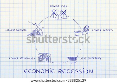economic recession: fewer jobs, lower wages, less shopping, lower revenues, lower growth