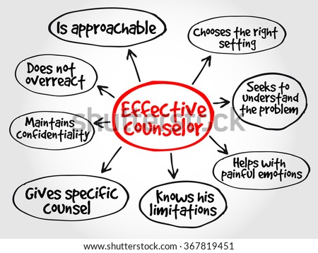 Effective counselor mind map with advice giving techniques