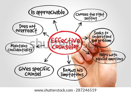 Effective counselor mind map with advice giving techniques concept - stock photo
