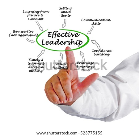 determinants of effective leadership Ldr 531 week 2 quiz  a theory that emphasizes leader traits and skills as determinants of leadership  both types of leadership are effective in.