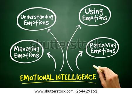 Emotional Intelligence mind map, business management strategy on blackboard - stock photo