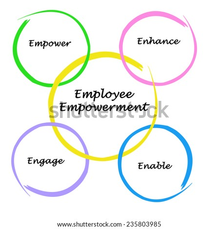 definition of employee empowerment management essay Risk: management and employee satisfaction essay  management and employee satisfaction essay  essay on management and employee empowerment.