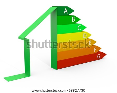 Energy efficieny perfomance scale as 3D chart
