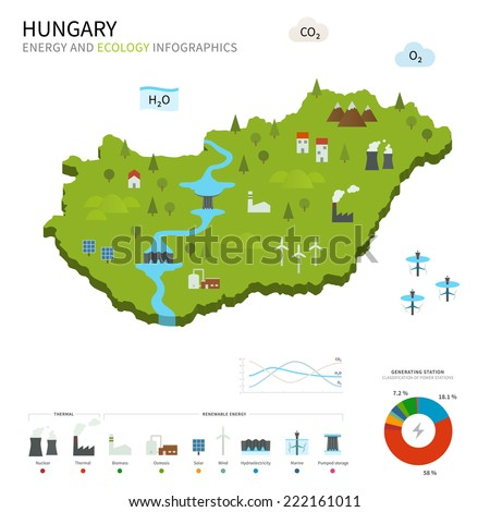 Energy industry and ecology of Hungary map with power stations infographic. - stock photo