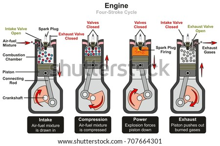 the four stroke cycle the life of an automobile Prediction of residual life of lubricant oil in four stroke  repeatedly from same motor cycle were collected and the  in an engine of an automobile,.