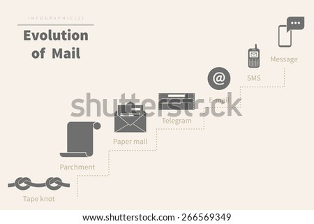 Evolution of mail infographic illustration on beige. Free font Source Sans - stock photo