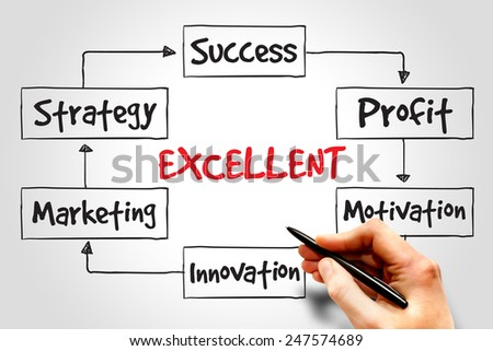 Excellent Marketing Strategy process, business concept