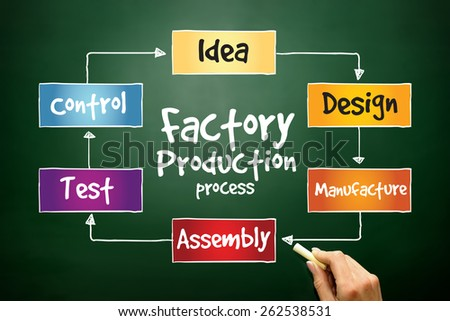 Factory Production process, business concept on blackboard - stock photo