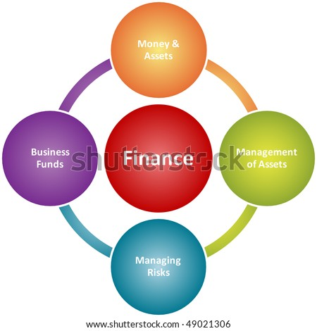 Finance duties management business strategy concept diagram illustration