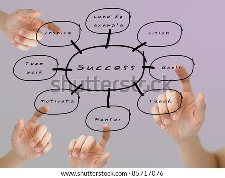 Finger pushing the success flow chart, Business education concept - stock photo