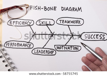 Fish bone diagram concept - many uses in the oil and gas industry.
