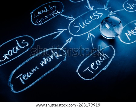 Flowchart on a chalk board with world globe showing . - stock photo