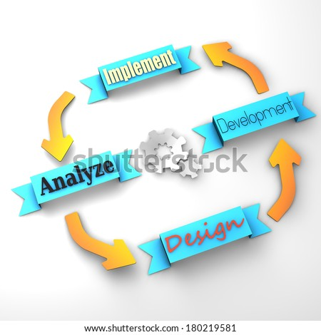 Four main steps of a life-cycle project (design, development, implement, analyze) - stock photo