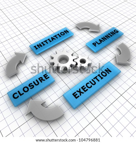 Four main steps of a project life cycle: initiation, planning, execution, closure - stock photo